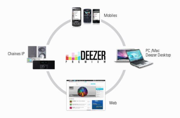 Deezer Vs Tidal - Platforms for deezer