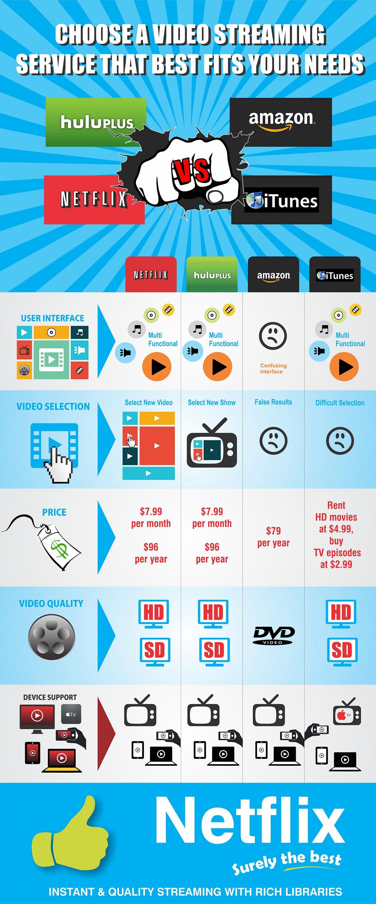 hulu itunes amazon netflix infographic