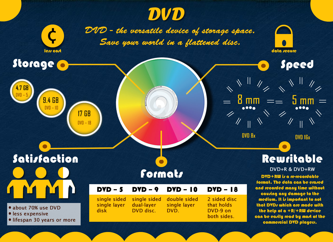 DVD infographic