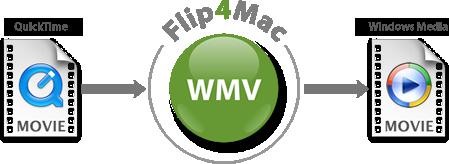 mov files to wmv mac